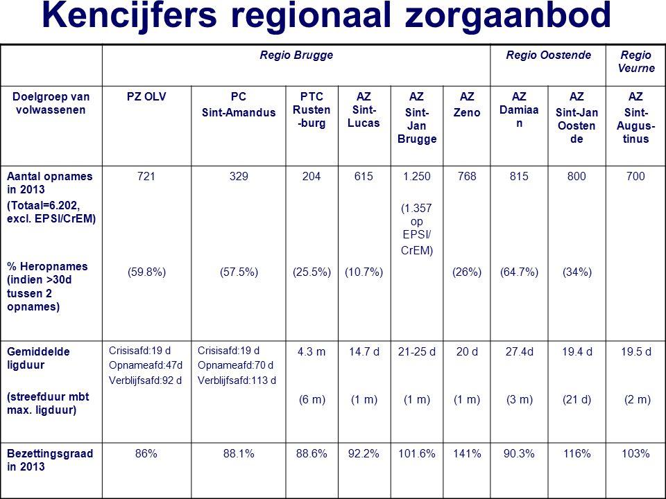 Regio BruggeRegio OostendeRegio Veurne Doelgroep van volwassenen PZ OLVPC Sint-Amandus PTC Rusten -burg AZ Sint- Lucas AZ Sint- Jan Brugge AZ Zeno AZ
