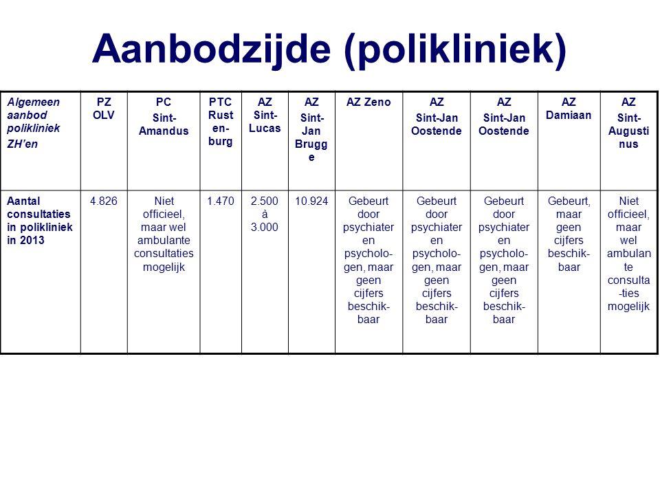Aanbodzijde (polikliniek) Algemeen aanbod polikliniek ZH'en PZ OLV PC Sint- Amandus PTC Rust en- burg AZ Sint- Lucas AZ Sint- Jan Brugg e AZ ZenoAZ Sint-Jan Oostende AZ Sint-Jan Oostende AZ Damiaan AZ Sint- Augusti nus Aantal consultaties in polikliniek in 2013 4.826Niet officieel, maar wel ambulante consultaties mogelijk 1.4702.500 à 3.000 10.924Gebeurt door psychiater en psycholo- gen, maar geen cijfers beschik- baar Gebeurt, maar geen cijfers beschik- baar Niet officieel, maar wel ambulan te consulta -ties mogelijk