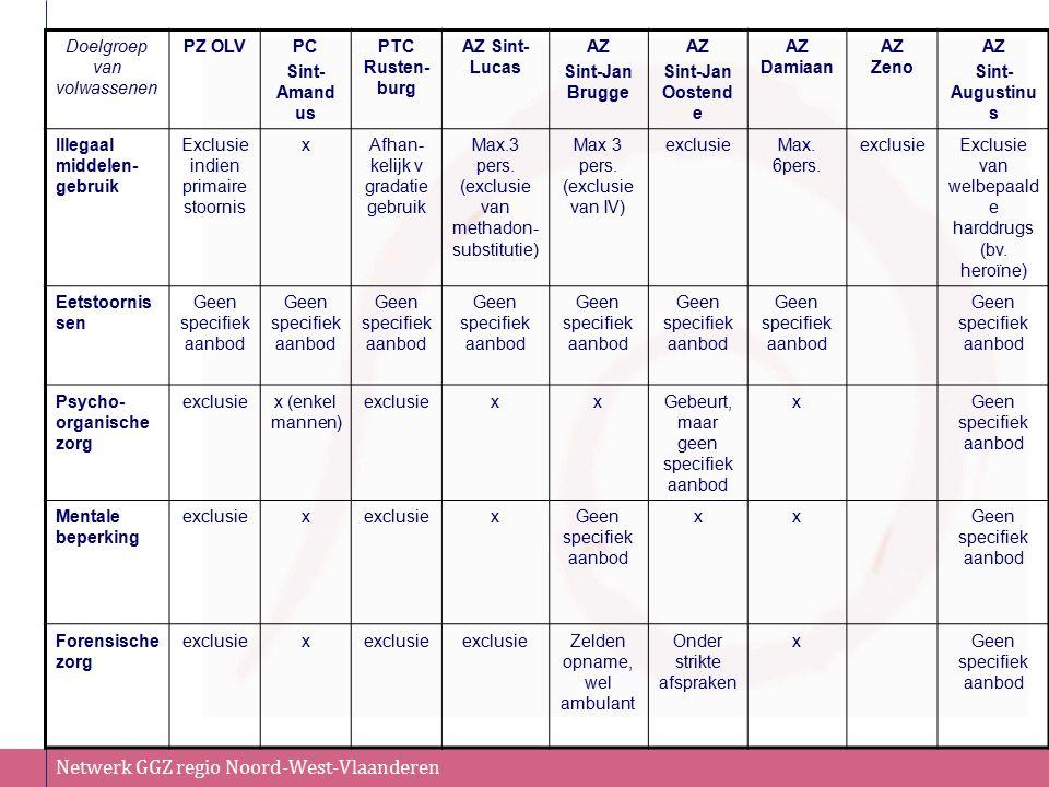 Netwerk GGZ regio Noord-West-Vlaanderen Doelgroep van volwassenen PZ OLVPC Sint- Amand us PTC Rusten- burg AZ Sint- Lucas AZ Sint-Jan Brugge AZ Sint-Jan Oostend e AZ Damiaan AZ Zeno AZ Sint- Augustinu s Illegaal middelen- gebruik Exclusie indien primaire stoornis xAfhan- kelijk v gradatie gebruik Max.3 pers.