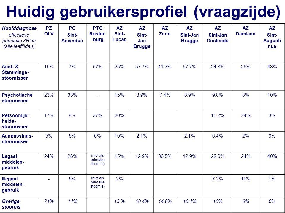 Hoofddiagnose effectieve populatie ZH'en (alle leeftijden) PZ OLV PC Sint- Amandus PTC Rusten -burg AZ Sint- Lucas AZ Sint- Jan Brugge AZ Zeno AZ Sint-Jan Brugge AZ Sint-Jan Oostende AZ Damiaan AZ Sint- Augusti nus Anst- & Stemmings- stoornissen 10%7%57%25%57.7%41.3%57.7%24.8%25%43% Psychotische stoornissen 23%33%-15%8.9%7.4%8.9%9.8%8%10% Persoonlijk- heids- stoornissen 17%8%37%20%11.2%24%3% Aanpassings- stoornissen 5%6% 10%2.1% 6.4%2%3% Legaal middelen- gebruik 24%26% (niet als primaire stoornis) 15%12.9%36.5%12.9%22.6%24%40% Illegaal middelen- gebruik -6% (niet als primaire stoornis) 2%7.2%11%1% Overige stoornis 21%14%13 %18.4%14.8%18.4%18%6%0% Huidig gebruikersprofiel (vraagzijde)