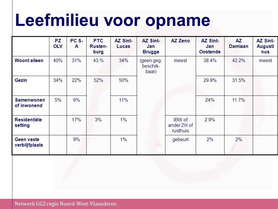 Netwerk GGZ regio Noord-West-Vlaanderen Leefmilieu voor opname PZ OLV PC S- A PTC Rusten- burg AZ Sint- Lucas AZ Sint- Jan Brugge AZ ZenoAZ Sint- Jan Oostende AZ Damiaan AZ Sint- Augusti nus Woont alleen40%31%43.%34%(geen geg.