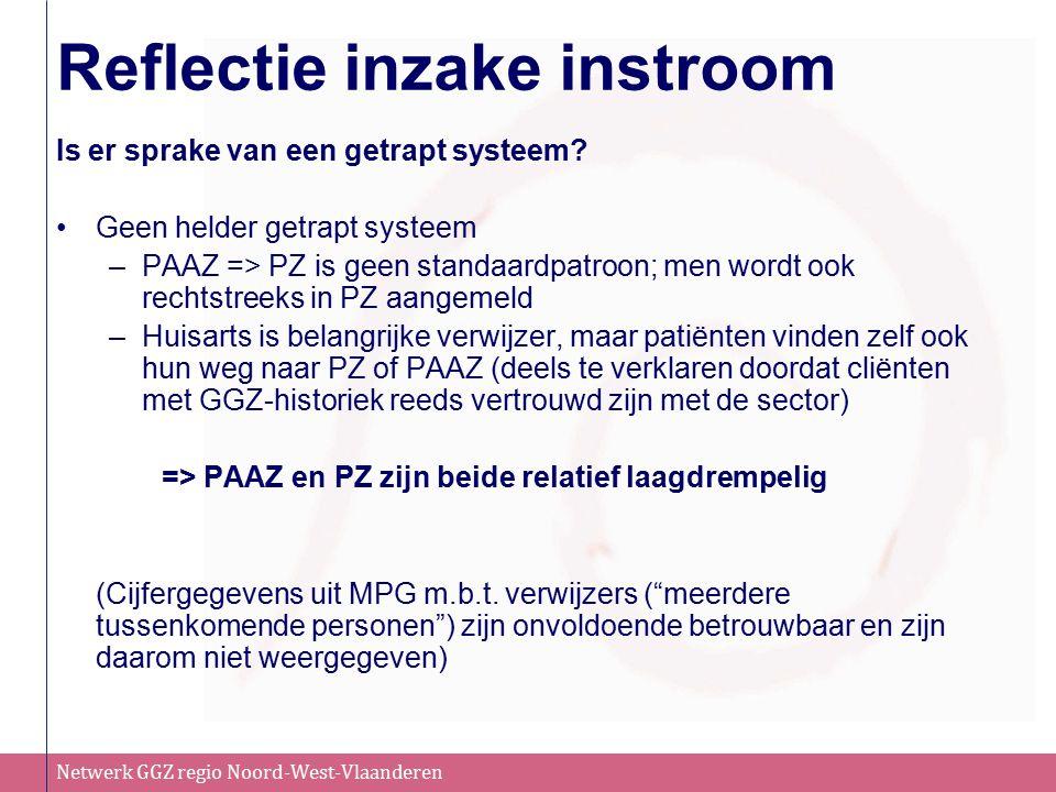 Netwerk GGZ regio Noord-West-Vlaanderen Reflectie inzake instroom Is er sprake van een getrapt systeem? Geen helder getrapt systeem –PAAZ => PZ is gee