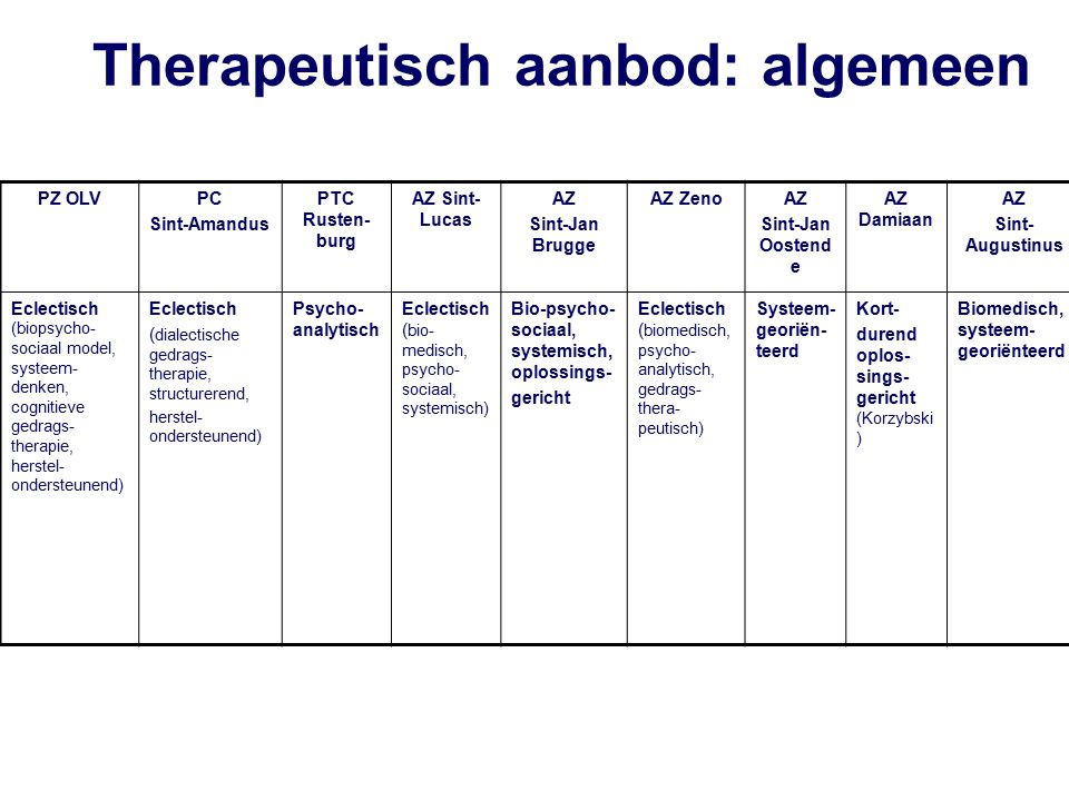 PZ OLVPC Sint-Amandus PTC Rusten- burg AZ Sint- Lucas AZ Sint-Jan Brugge AZ ZenoAZ Sint-Jan Oostend e AZ Damiaan AZ Sint- Augustinus Eclectisch (biopsycho- sociaal model, systeem- denken, cognitieve gedrags- therapie, herstel- ondersteunend) Eclectisch ( dialectische gedrags- therapie, structurerend, herstel- ondersteunend) Psycho- analytisch Eclectisch ( bio- medisch, psycho- sociaal, systemisch) Bio-psycho- sociaal, systemisch, oplossings- gericht Eclectisch ( biomedisch, psycho- analytisch, gedrags- thera- peutisch) Systeem- georiën- teerd Kort- durend oplos- sings- gericht (Korzybski ) Biomedisch, systeem- georiënteerd Therapeutisch aanbod: algemeen