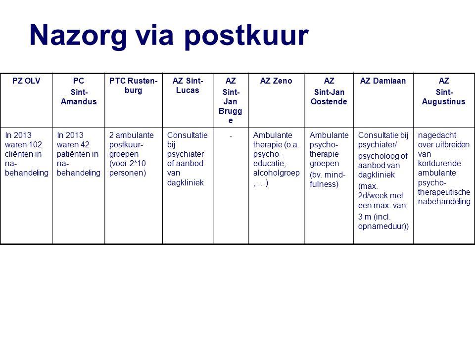 Nazorg via postkuur PZ OLVPC Sint- Amandus PTC Rusten- burg AZ Sint- Lucas AZ Sint- Jan Brugg e AZ ZenoAZ Sint-Jan Oostende AZ DamiaanAZ Sint- Augustinus In 2013 waren 102 cliënten in na- behandeling In 2013 waren 42 patiënten in na- behandeling 2 ambulante postkuur- groepen (voor 2*10 personen) Consultatie bij psychiater of aanbod van dagkliniek -Ambulante therapie (o.a.