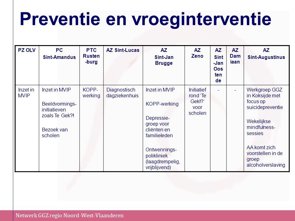 Netwerk GGZ regio Noord-West-Vlaanderen Preventie en vroeginterventie PZ OLVPC Sint-Amandus PTC Rusten -burg AZ Sint-LucasAZ Sint-Jan Brugge AZ Zeno A