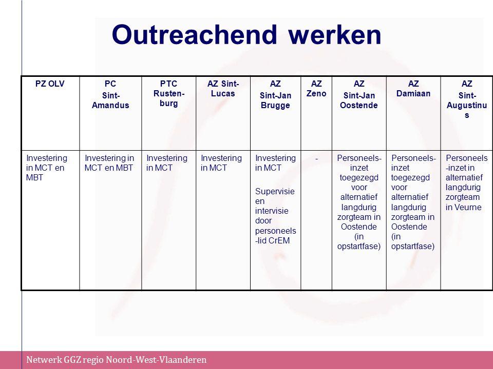 Netwerk GGZ regio Noord-West-Vlaanderen Outreachend werken PZ OLVPC Sint- Amandus PTC Rusten- burg AZ Sint- Lucas AZ Sint-Jan Brugge AZ Zeno AZ Sint-Jan Oostende AZ Damiaan AZ Sint- Augustinu s Investering in MCT en MBT Investering in MCT Supervisie en intervisie door personeels -lid CrEM -Personeels- inzet toegezegd voor alternatief langdurig zorgteam in Oostende (in opstartfase) Personeels -inzet in alternatief langdurig zorgteam in Veurne