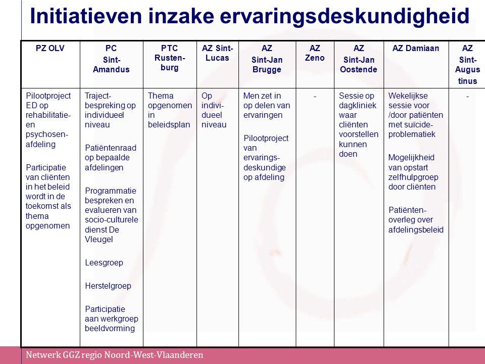 Netwerk GGZ regio Noord-West-Vlaanderen Initiatieven inzake ervaringsdeskundigheid PZ OLVPC Sint- Amandus PTC Rusten- burg AZ Sint- Lucas AZ Sint-Jan