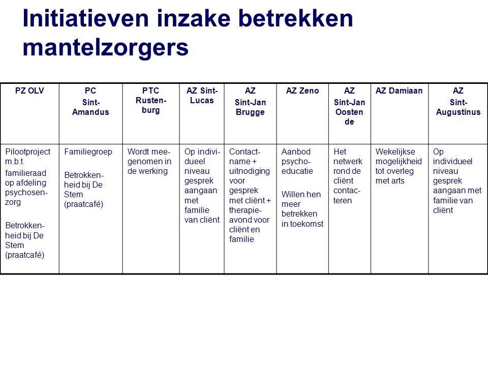Initiatieven inzake betrekken mantelzorgers PZ OLVPC Sint- Amandus PTC Rusten- burg AZ Sint- Lucas AZ Sint-Jan Brugge AZ ZenoAZ Sint-Jan Oosten de AZ DamiaanAZ Sint- Augustinus Pilootproject m.b.t.