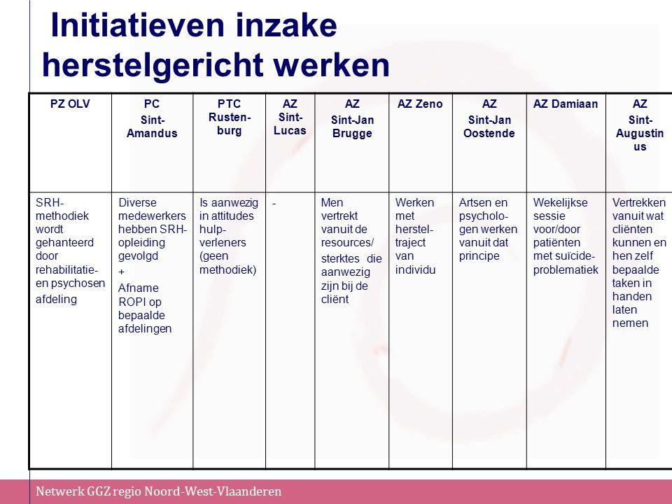 Netwerk GGZ regio Noord-West-Vlaanderen Initiatieven inzake herstelgericht werken PZ OLVPC Sint- Amandus PTC Rusten- burg AZ Sint- Lucas AZ Sint-Jan Brugge AZ ZenoAZ Sint-Jan Oostende AZ DamiaanAZ Sint- Augustin us SRH- methodiek wordt gehanteerd door rehabilitatie- en psychosen afdeling Diverse medewerkers hebben SRH- opleiding gevolgd + Afname ROPI op bepaalde afdelingen Is aanwezig in attitudes hulp- verleners (geen methodiek) -Men vertrekt vanuit de resources/ sterktes die aanwezig zijn bij de cliënt Werken met herstel- traject van individu Artsen en psycholo- gen werken vanuit dat principe Wekelijkse sessie voor/door patiënten met suïcide- problematiek Vertrekken vanuit wat cliënten kunnen en hen zelf bepaalde taken in handen laten nemen