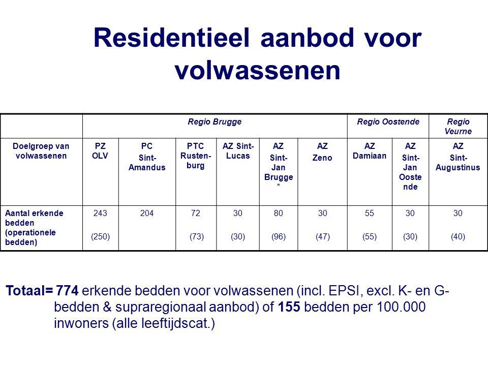 Regio BruggeRegio OostendeRegio Veurne Doelgroep van volwassenen PZ OLV PC Sint- Amandus PTC Rusten- burg AZ Sint- Lucas AZ Sint- Jan Brugge * AZ Zeno AZ Damiaan AZ Sint- Jan Ooste nde AZ Sint- Augustinus Aantal erkende bedden (operationele bedden) 243 (250) 20472 (73) 30 (30) 80 (96) 30 (47) 55 (55) 30 (30) 30 (40) Residentieel aanbod voor volwassenen Totaal= 774 erkende bedden voor volwassenen (incl.
