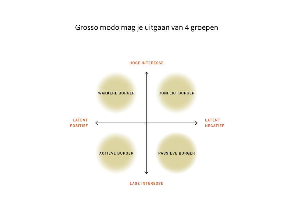Grosso modo mag je uitgaan van 4 groepen