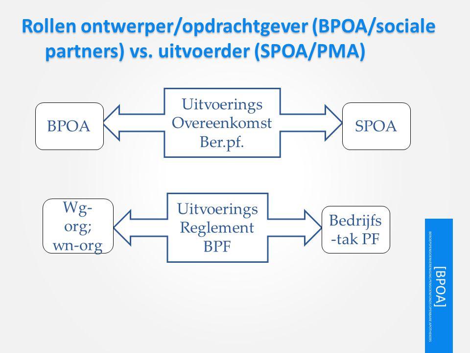 Rollen ontwerper/opdrachtgever (BPOA/sociale partners) vs. uitvoerder (SPOA/PMA) Uitvoerings Overeenkomst Ber.pf. SPOABPOA Uitvoerings Reglement BPF B