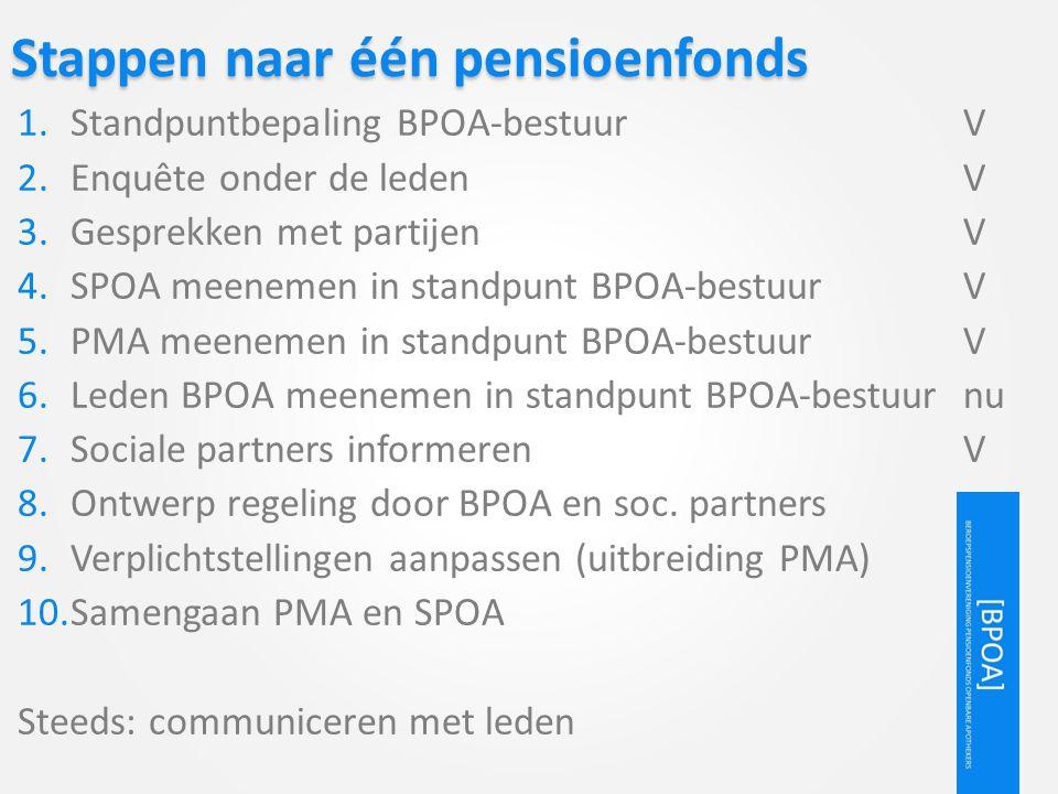 Stappen naar één pensioenfonds 1.Standpuntbepaling BPOA-bestuur V 2.Enquête onder de ledenV 3.Gesprekken met partijenV 4.SPOA meenemen in standpunt BP