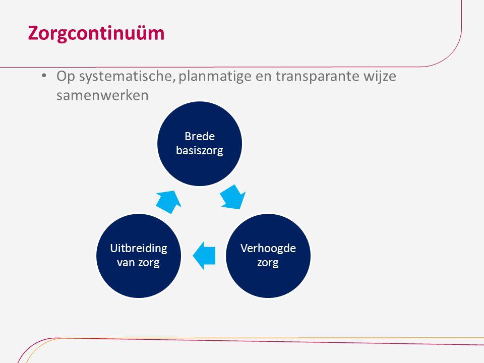 Zorgcontinuüm Op systematische, planmatige en transparante wijze samenwerken Brede basiszorg Verhoogde zorg Uitbreiding van zorg