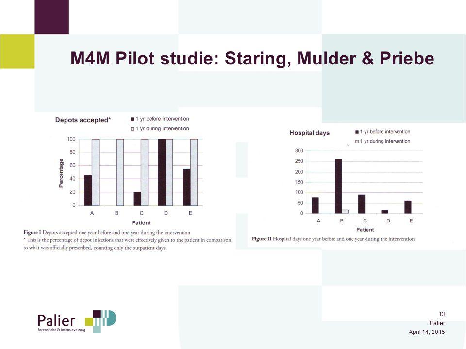 14 Palier April 14, 2015 Huidige studie: M4M Grote gerandomiseerde gecontroleerde studie 168 deelnemers Twee condities: 1.
