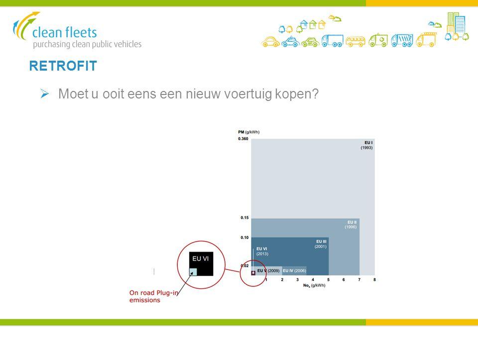 INKOOPVOORBEELD 5 - BUSSEN Madrid  142 CNG en 23 CNG hybride bussen ingekocht door vervoersbedrijf  RSV -methode gebruikt – Optie 1 en 2  Optie 1 – alleen CNG, elektrisch of hybride toegestaan  Optie 2, 10 punten brandstofverbruik en 10 punten vervuilers  30-50% minder NO x -emissies