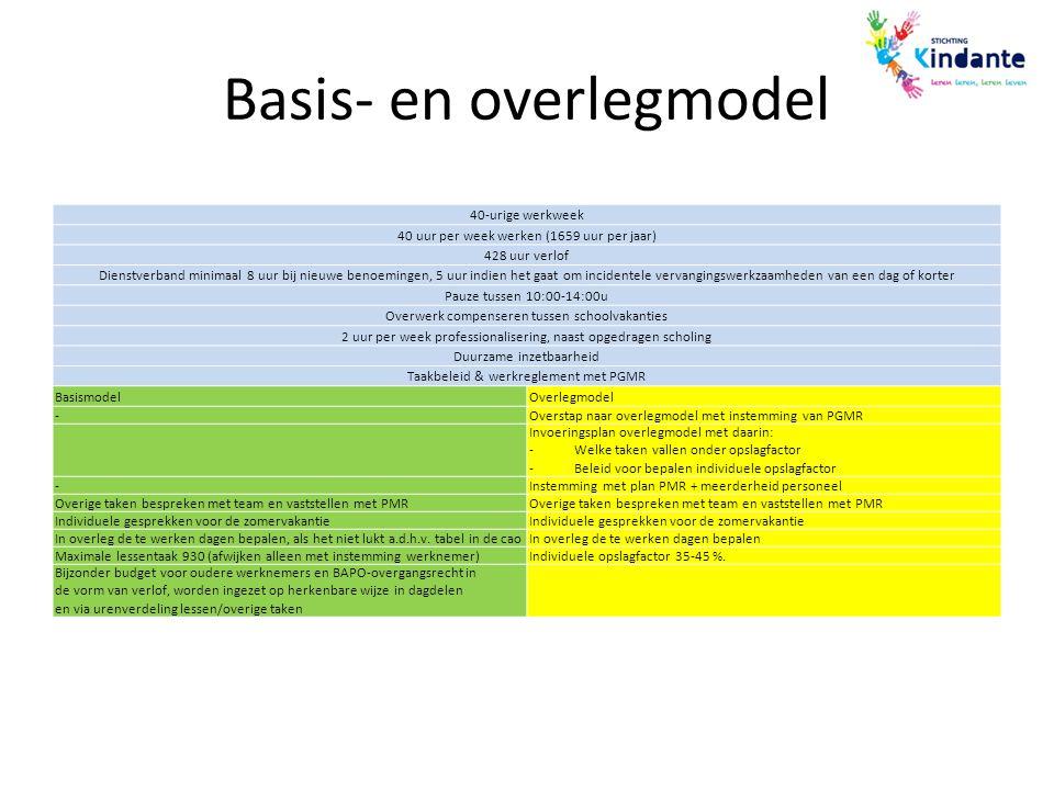 Basis- en overlegmodel 40-urige werkweek 40 uur per week werken (1659 uur per jaar) 428 uur verlof Dienstverband minimaal 8 uur bij nieuwe benoemingen
