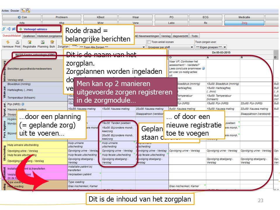 Zorgmodule (4) Rode draad = belangrijke berichten Dit is de naam van het zorgplan.