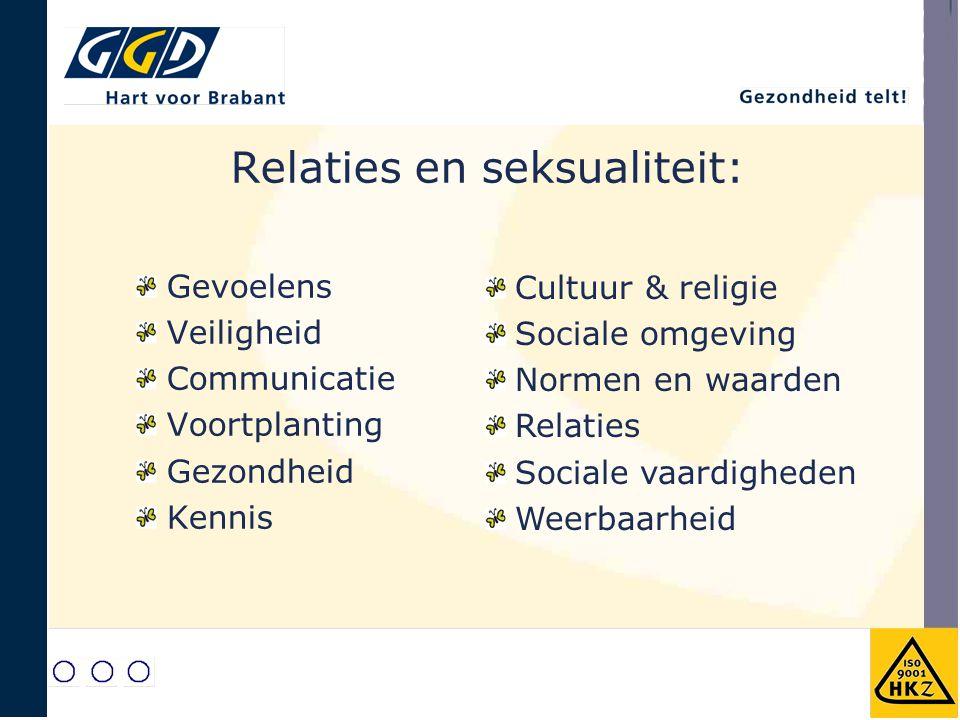 Relaties en seksualiteit: Gevoelens Veiligheid Communicatie Voortplanting Gezondheid Kennis Cultuur & religie Sociale omgeving Normen en waarden Relat