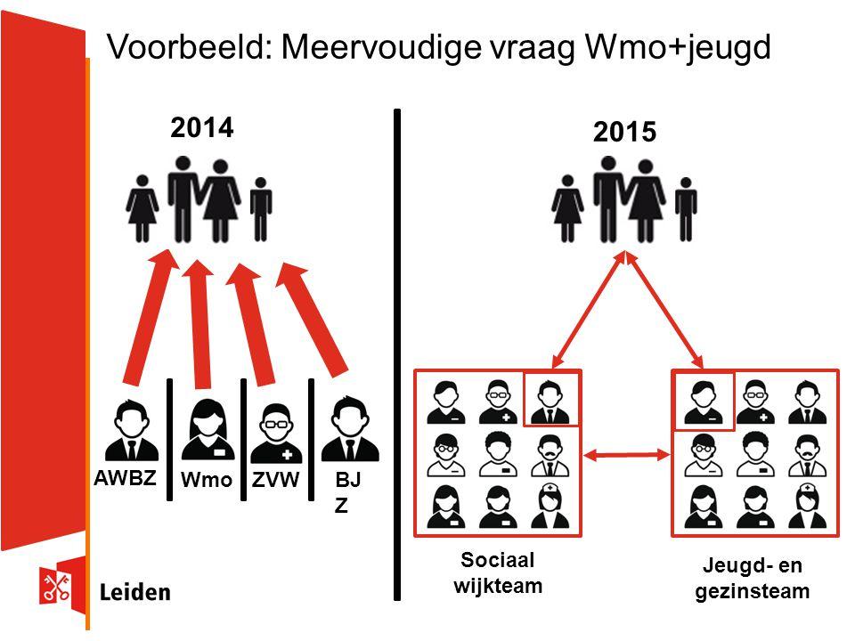 Voorbeeld: Meervoudige vraag Wmo+jeugd 2014 2015 AWBZ WmoBJ Z ZVW Sociaal wijkteam Jeugd- en gezinsteam