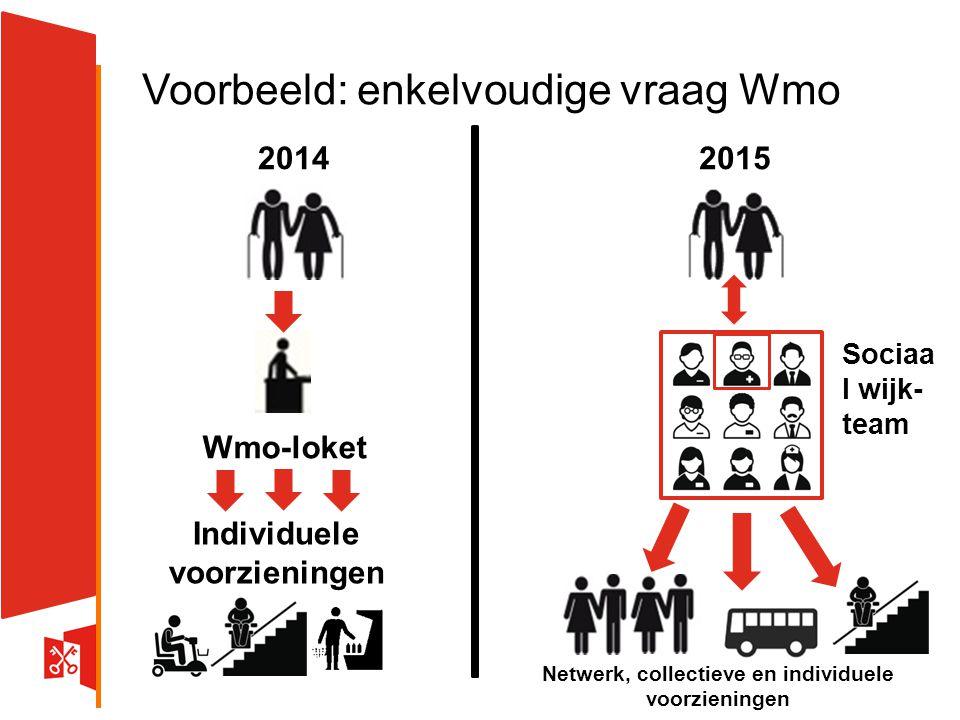 Voorbeeld: enkelvoudige vraag Wmo 20142015 Wmo-loket Individuele voorzieningen Netwerk, collectieve en individuele voorzieningen Sociaa l wijk- team