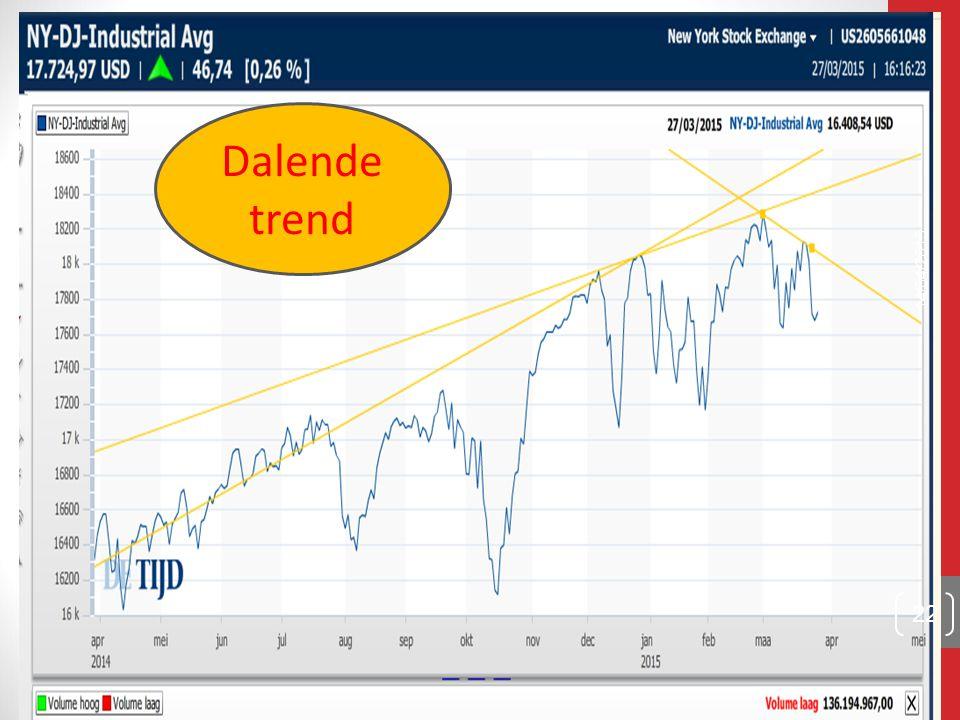 14/04/2015 22 Dalende trend