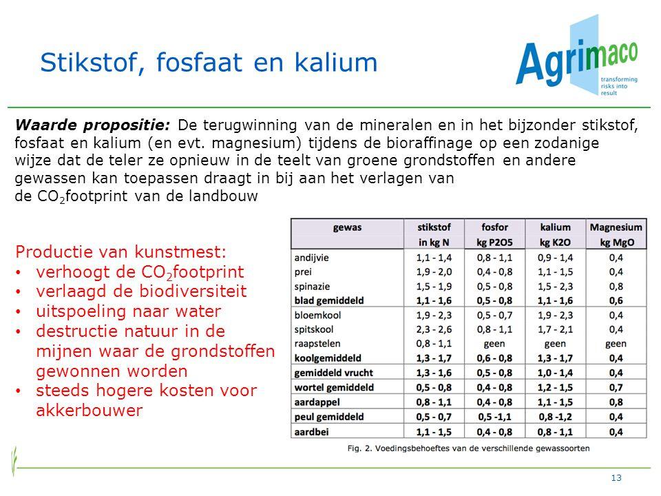 Stikstof, fosfaat en kalium 13 Waarde propositie: De terugwinning van de mineralen en in het bijzonder stikstof, fosfaat en kalium (en evt.