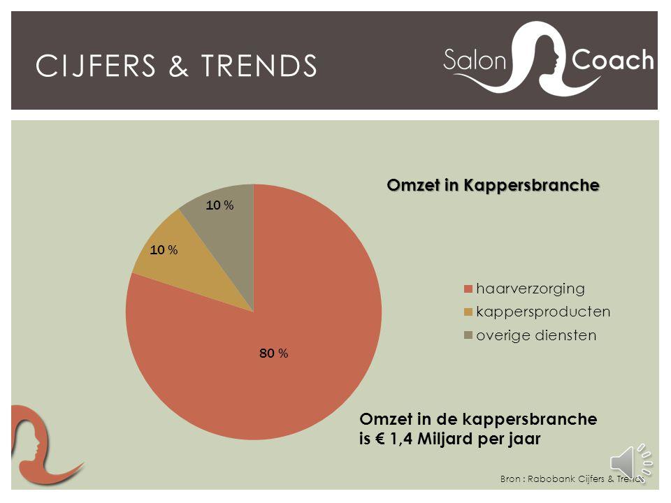 CIJFERS & TRENDS Bron : Rabobank Cijfers & Trends 60 % van het totaal aantal werknemers (ca 47.000) werkt als ZZP-er, Ambulant of aan huis. Deze groep