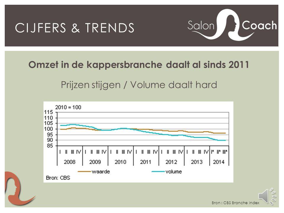 CIJFERS & TRENDS Bron : Rabobank Cijfers & Trends