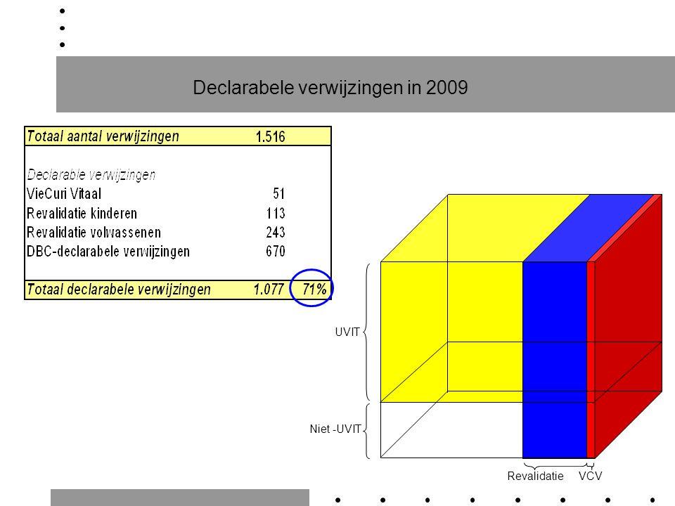 Declarabele verwijzingen in 2009 Niet -UVIT UVIT RevalidatieVCV