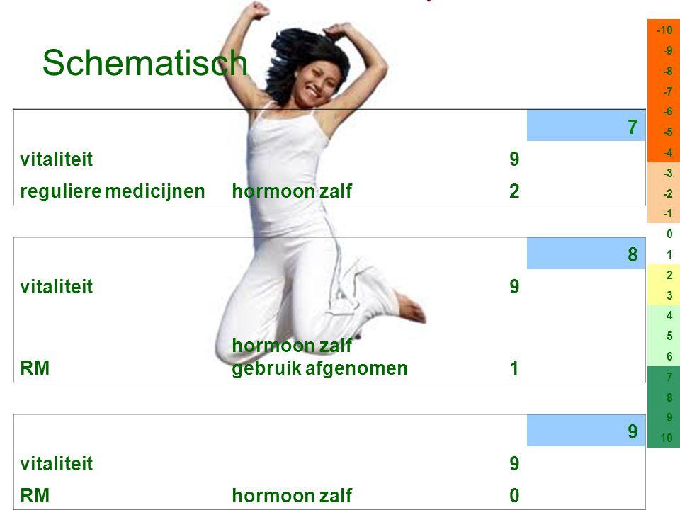 Schematisch 7 vitaliteit9 reguliere medicijnenhormoon zalf2 8 vitaliteit9 RM hormoon zalf gebruik afgenomen1 9 vitaliteit9 RMhormoon zalf0 -10 -9 -8 -
