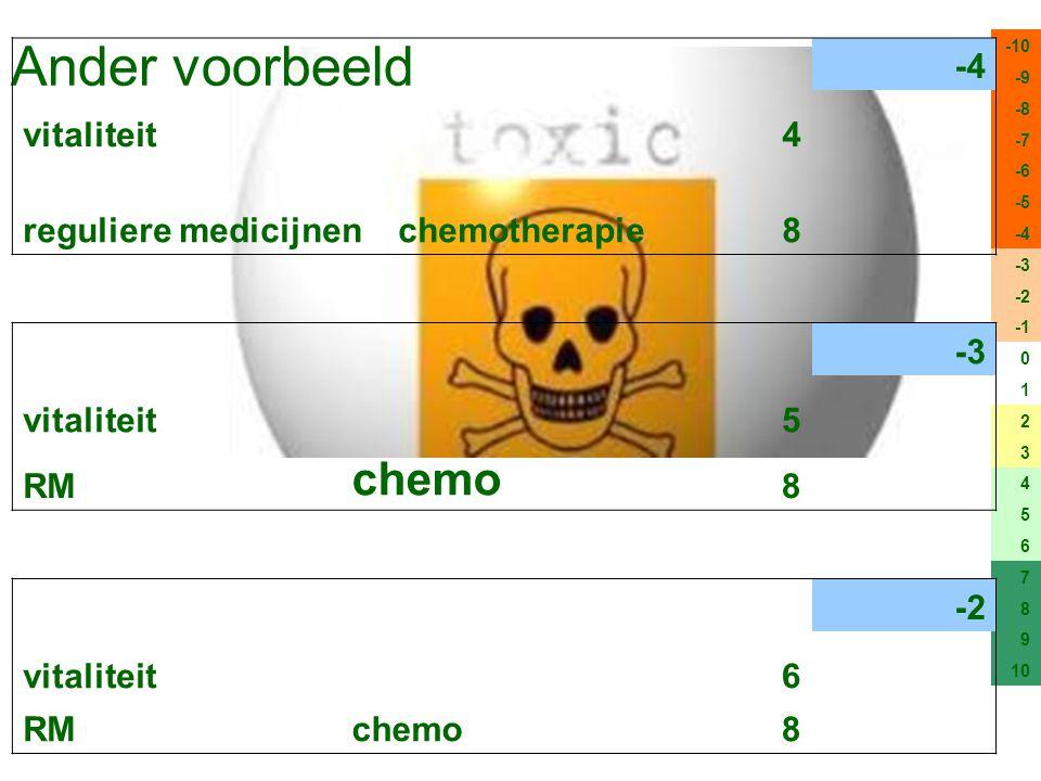 Ander voorbeeld -10 -9 -8 -7 -6 -5 -4 -3 -2 0 1 2 3 4 5 6 7 8 9 10 -4 vitaliteit4 reguliere medicijnenchemotherapie8 -3 vitaliteit5 RM chemo 8 -2 vita