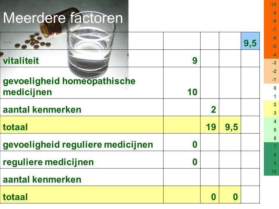 Meerdere factoren -10 -9 -8 -7 -6 -5 -4 -3 -2 0 1 2 3 4 5 6 7 8 9 10 9,5 vitaliteit9 gevoeligheid homeopathische medicijnen10 aantal kenmerken 2 totaal 199,5 gevoeligheid reguliere medicijnen0 reguliere medicijnen0 aantal kenmerken totaal 00