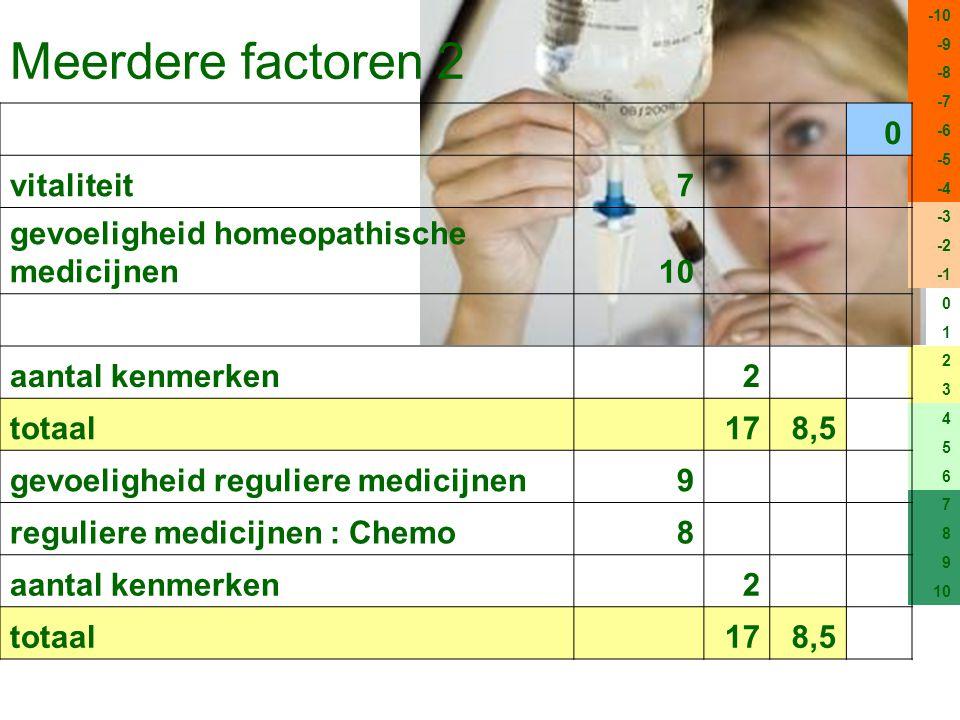 Meerdere factoren 2 -10 -9 -8 -7 -6 -5 -4 -3 -2 0 1 2 3 4 5 6 7 8 9 10 0 vitaliteit7 gevoeligheid homeopathische medicijnen10 aantal kenmerken 2 totaal 178,5 gevoeligheid reguliere medicijnen9 reguliere medicijnen : Chemo8 aantal kenmerken 2 totaal 178,5