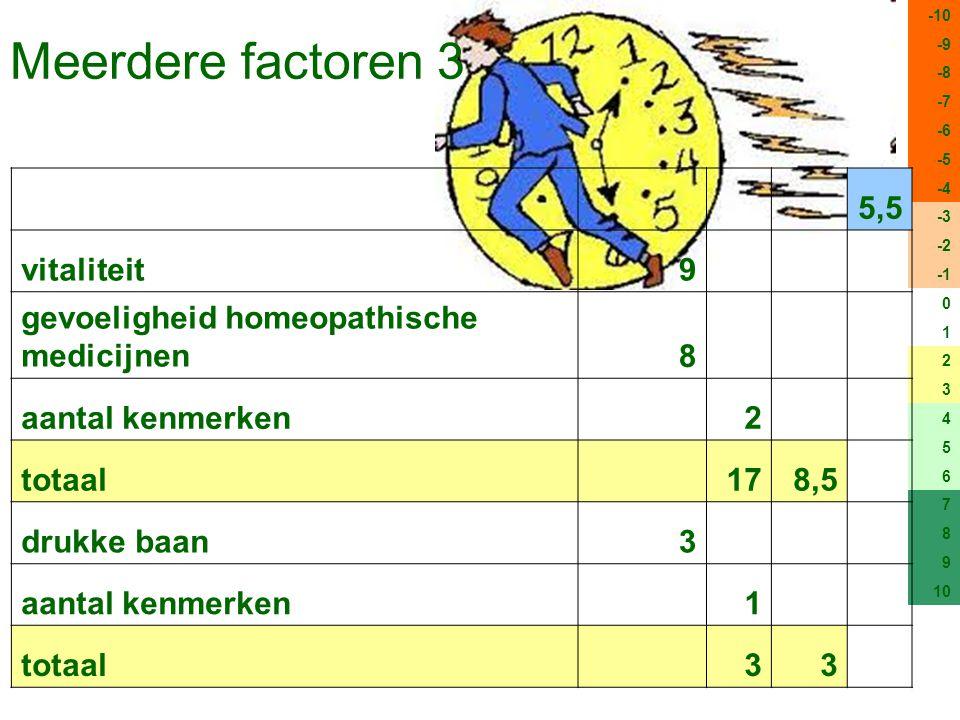 Meerdere factoren 3 -10 -9 -8 -7 -6 -5 -4 -3 -2 0 1 2 3 4 5 6 7 8 9 10 5,5 vitaliteit9 gevoeligheid homeopathische medicijnen8 aantal kenmerken 2 totaal 178,5 drukke baan3 aantal kenmerken 1 totaal 33