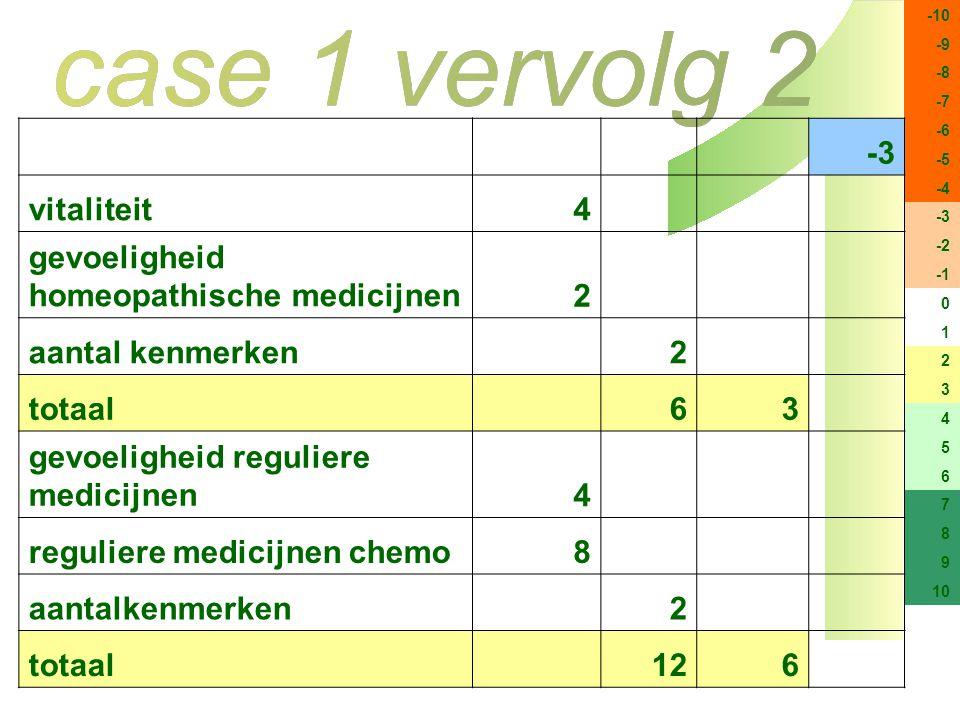 -10 -9 -8 -7 -6 -5 -4 -3 -2 0 1 2 3 4 5 6 7 8 9 10 -3 vitaliteit4 gevoeligheid homeopathische medicijnen2 aantal kenmerken 2 totaal 63 gevoeligheid reguliere medicijnen4 reguliere medicijnen chemo8 aantalkenmerken 2 totaal 126