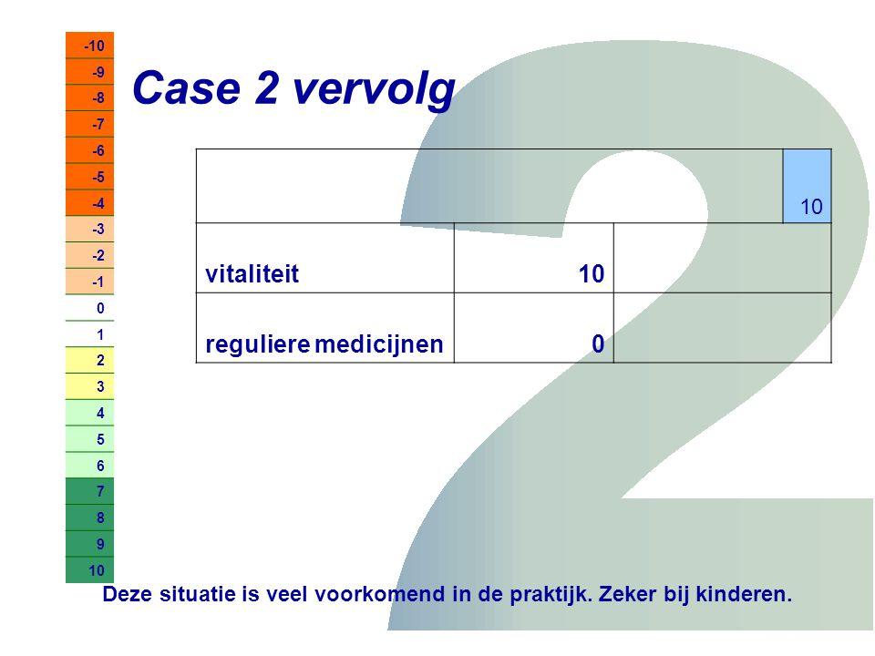 Case 2 vervolg -10 -9 -8 -7 -6 -5 -4 -3 -2 0 1 2 3 4 5 6 7 8 9 10 vitaliteit10 reguliere medicijnen0 Deze situatie is veel voorkomend in de praktijk.