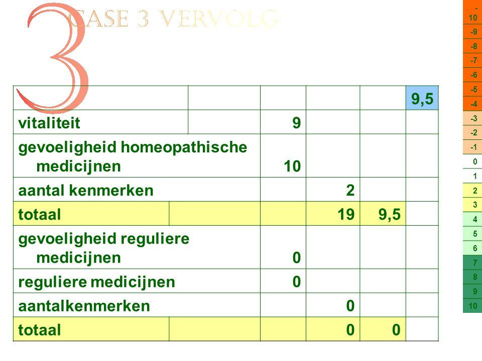 - 10 -9 -8 -7 -6 -5 -4 -3 -2 0 1 2 3 4 5 6 7 8 9 10 9,5 vitaliteit9 gevoeligheid homeopathische medicijnen10 aantal kenmerken2 totaal 199,5 gevoeligheid reguliere medicijnen0 reguliere medicijnen0 aantalkenmerken0 totaal 00
