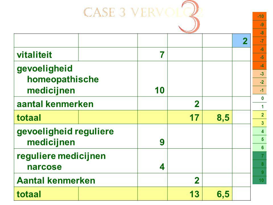 -10 -9 -8 -7 -6 -5 -4 -3 -2 0 1 2 3 4 5 6 7 8 9 10 2 vitaliteit7 gevoeligheid homeopathische medicijnen10 aantal kenmerken2 totaal 178,5 gevoeligheid reguliere medicijnen9 reguliere medicijnen narcose4 Aantal kenmerken2 totaal 136,5