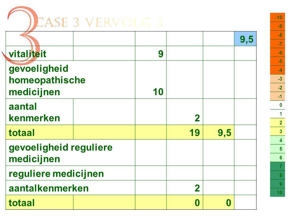 -10 -9 -8 -7 -6 -5 -4 -3 -2 0 1 2 3 4 5 6 7 8 9 10 9,5 vitaliteit9 gevoeligheid homeopathische medicijnen10 aantal kenmerken2 totaal 199,5 gevoeligheid reguliere medicijnen reguliere medicijnen aantalkenmerken2 totaal 00