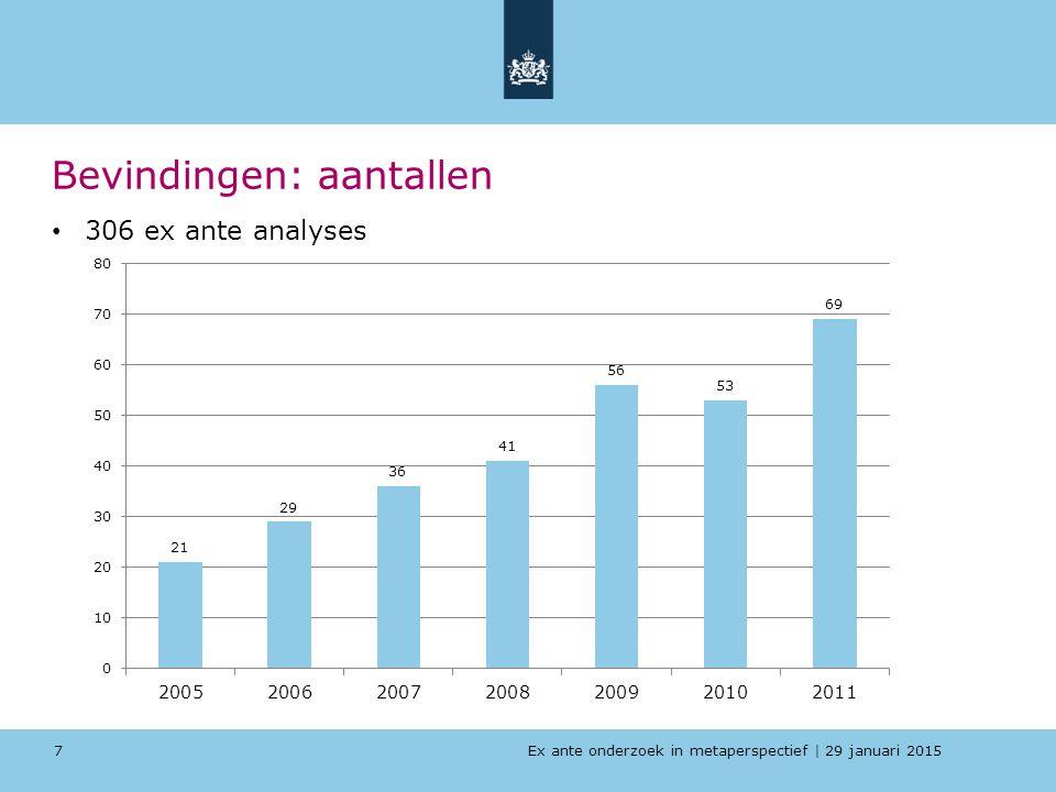 Ex ante onderzoek in metaperspectief   29 januari 2015 Bevindingen: aantallen 306 ex ante analyses 7