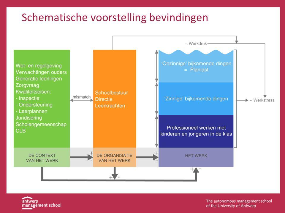 Ministerie van Onderwijs  Onderzoek alternatieve financieringsbronnen en vereenvoudig procedures voor infrastructuur.