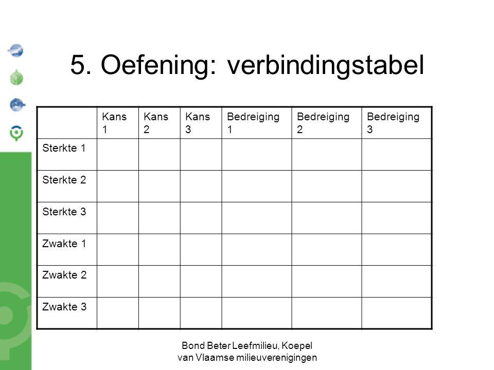 Bond Beter Leefmilieu, Koepel van Vlaamse milieuverenigingen 5. Oefening: verbindingstabel Kans 1 Kans 2 Kans 3 Bedreiging 1 Bedreiging 2 Bedreiging 3