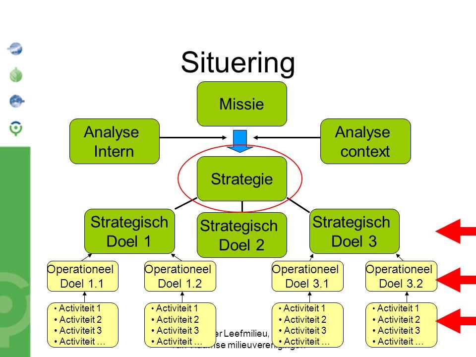 Bond Beter Leefmilieu, Koepel van Vlaamse milieuverenigingen Situering Missie Strategie Analyse context Analyse Intern Strategisch Doel 3 Strategisch