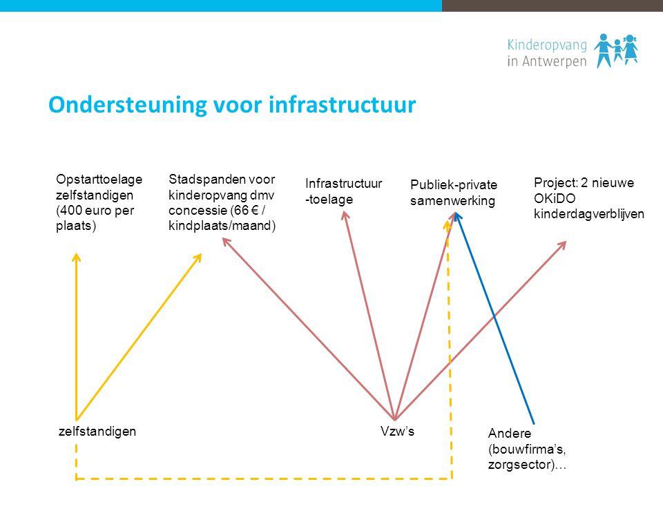 Opstarttoelage zelfstandigen (400 euro per plaats) Stadspanden voor kinderopvang dmv concessie (66 € / kindplaats/maand) Infrastructuur -toelage Publi