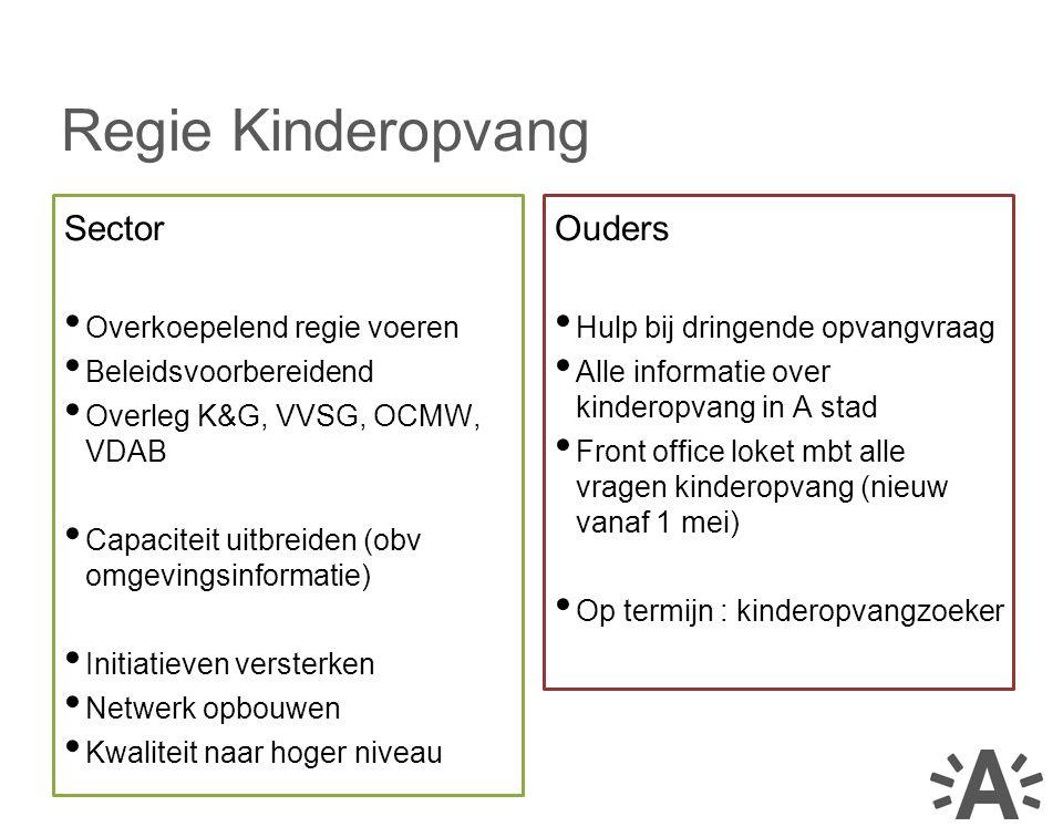 Sector Overkoepelend regie voeren Beleidsvoorbereidend Overleg K&G, VVSG, OCMW, VDAB Capaciteit uitbreiden (obv omgevingsinformatie) Initiatieven vers