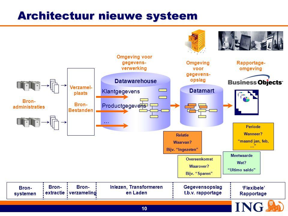 10 Rapportage- omgeving Omgeving voor gegevens- opslag Architectuur nieuwe systeem Verzamel- plaats Bron- Bestanden Gegevensopslag t.b.v.