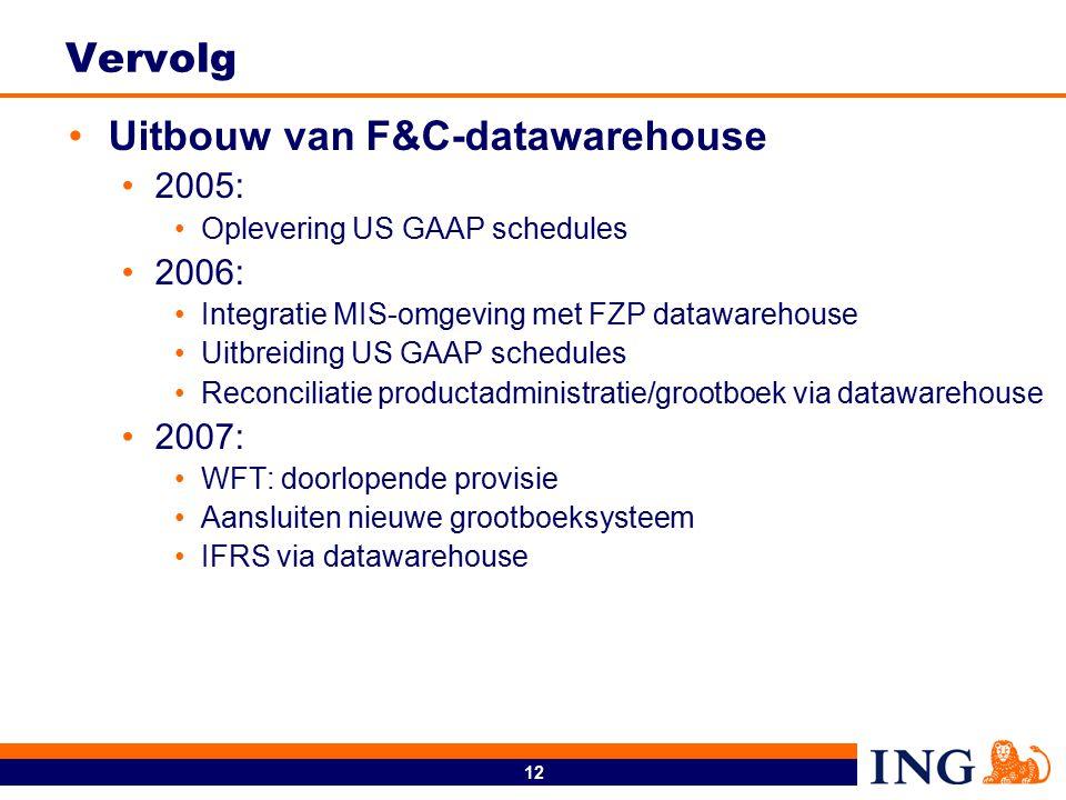 12 Vervolg Uitbouw van F&C-datawarehouse 2005: Oplevering US GAAP schedules 2006: Integratie MIS-omgeving met FZP datawarehouse Uitbreiding US GAAP sc