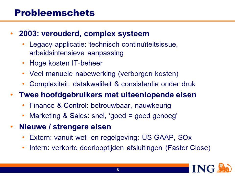 6 Probleemschets 2003: verouderd, complex systeem Legacy-applicatie: technisch continuïteitsissue, arbeidsintensieve aanpassing Hoge kosten IT-beheer