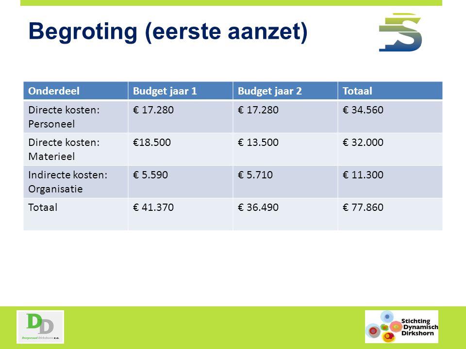 Begroting (eerste aanzet) OnderdeelBudget jaar 1Budget jaar 2Totaal Directe kosten: Personeel € 17.280 € 34.560 Directe kosten: Materieel €18.500€ 13.